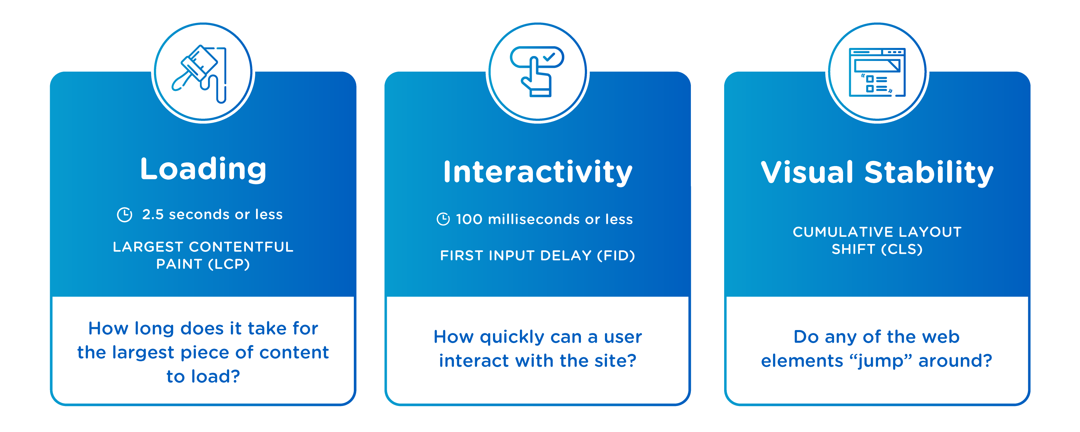 An infographic that breaks down the three factors in Google's Core Web Vitals: loading, interactivity, and visual stability. These factors are explained in the blog entry text.